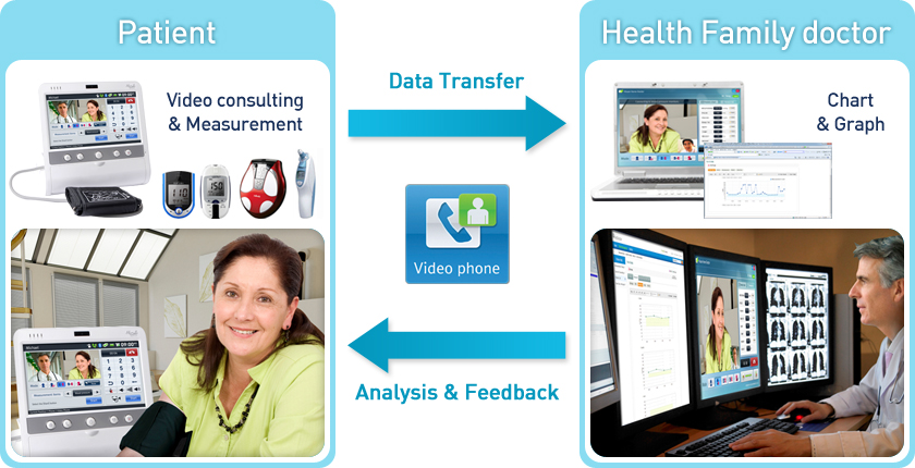 Telehealth monitoring soluion Hicare Home Doctor Key Features